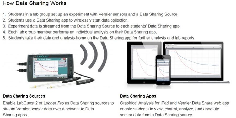 Data-Sharing-Applications
